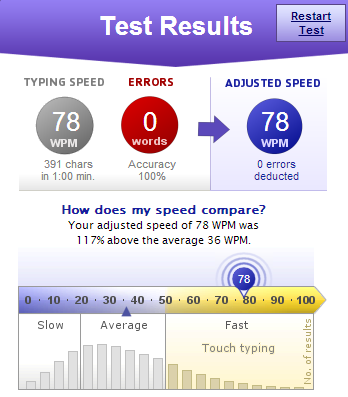 Typing Speed Result